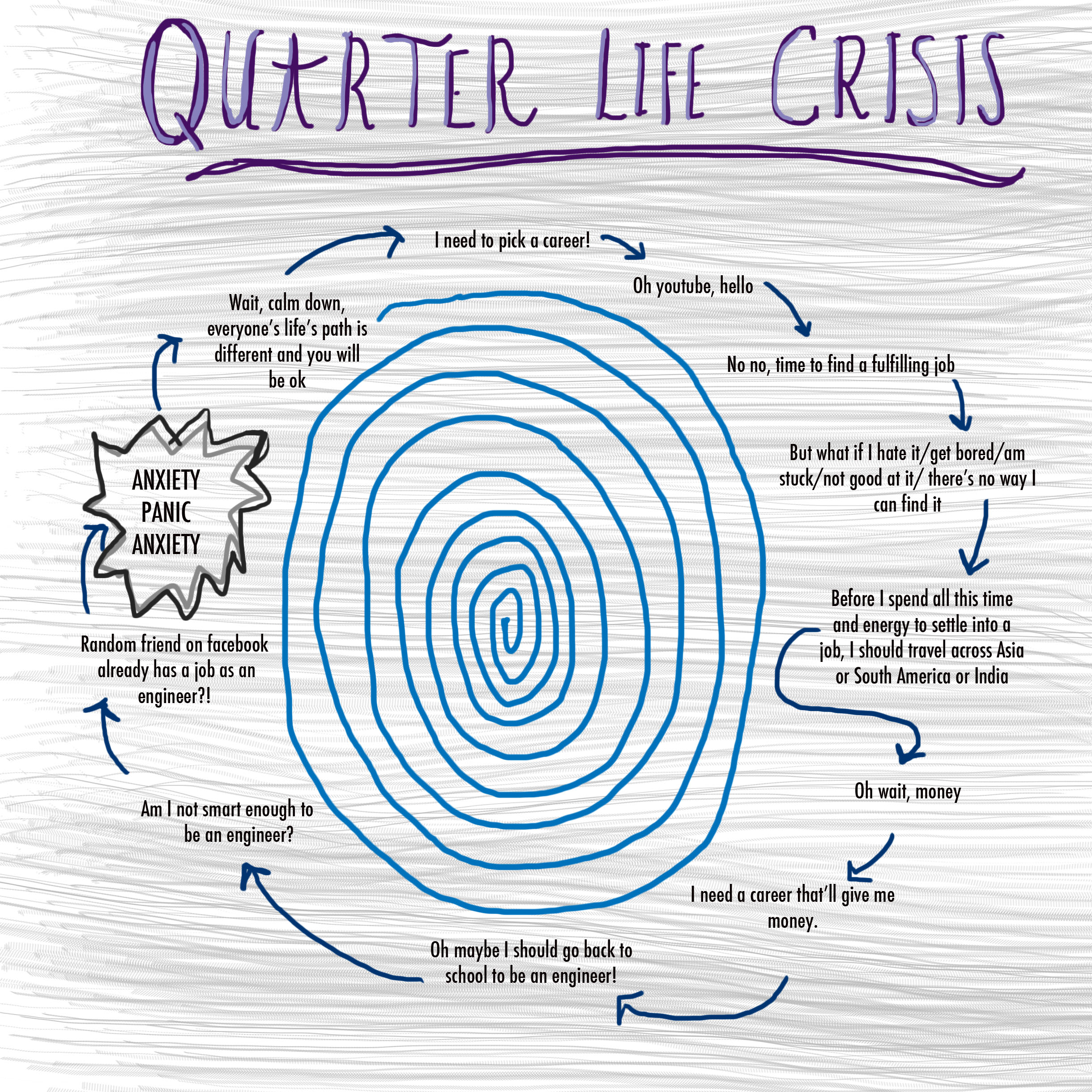 my quarter life crisis cycle beas louise the constant cycle that goes through my head